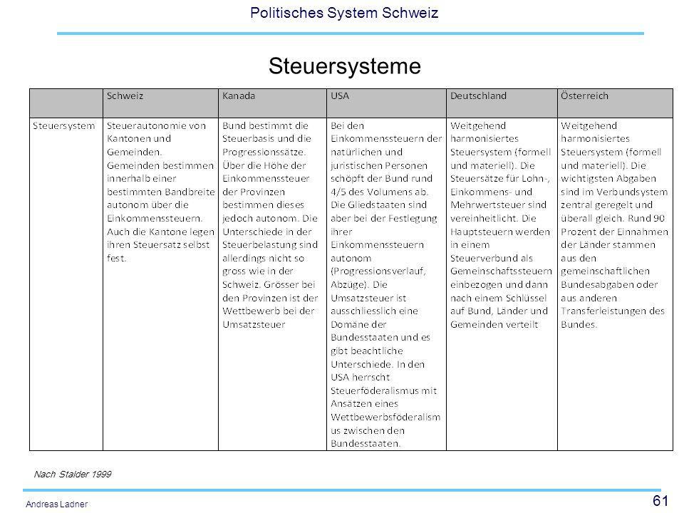 61 Politisches System Schweiz Andreas Ladner Steuersysteme Nach Stalder 1999