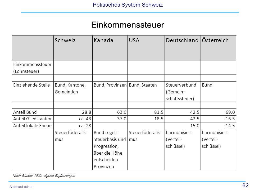 62 Politisches System Schweiz Andreas Ladner Einkommenssteuer SchweizKanadaUSADeutschlandÖsterreich Einkommenssteuer (Lohnsteuer) Einziehende Stelle B