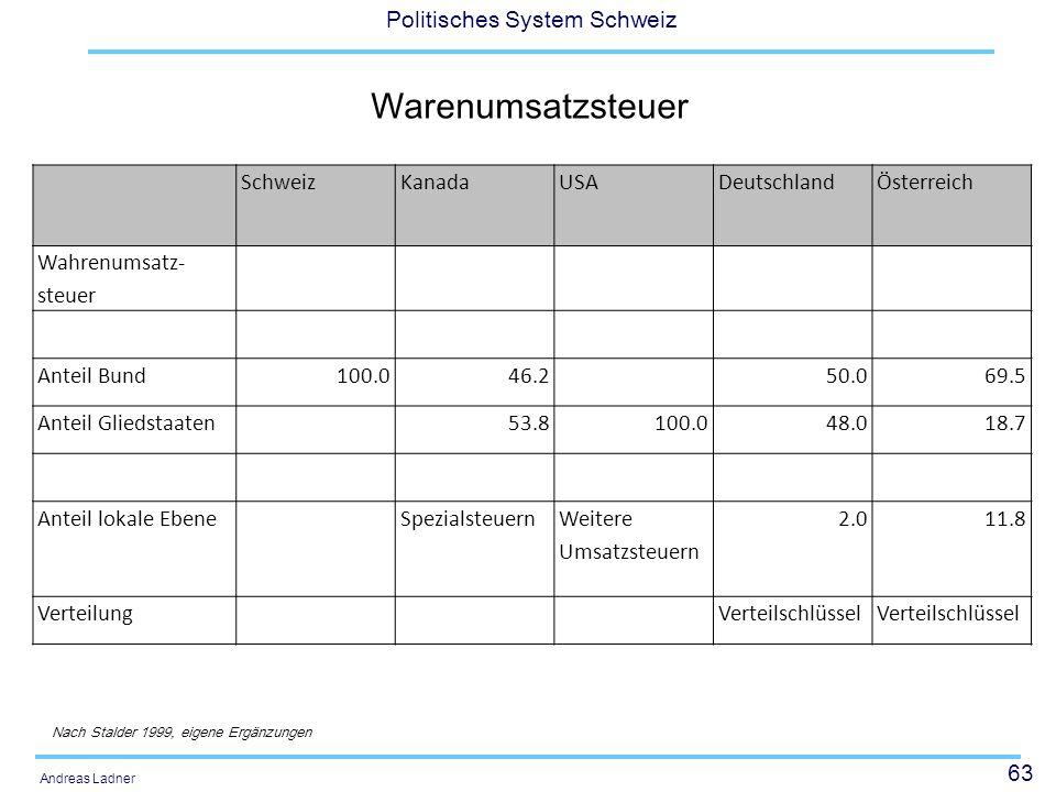 63 Politisches System Schweiz Andreas Ladner Warenumsatzsteuer SchweizKanadaUSADeutschlandÖsterreich Wahrenumsatz- steuer Anteil Bund100.046.250.069.5