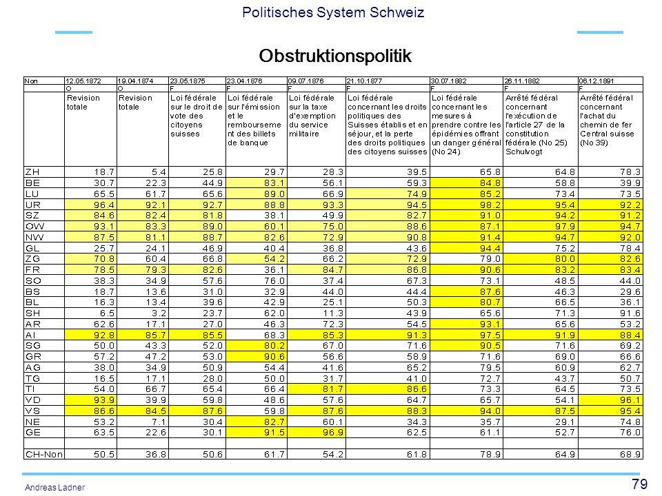 79 Politisches System Schweiz Andreas Ladner Obstruktionspolitik