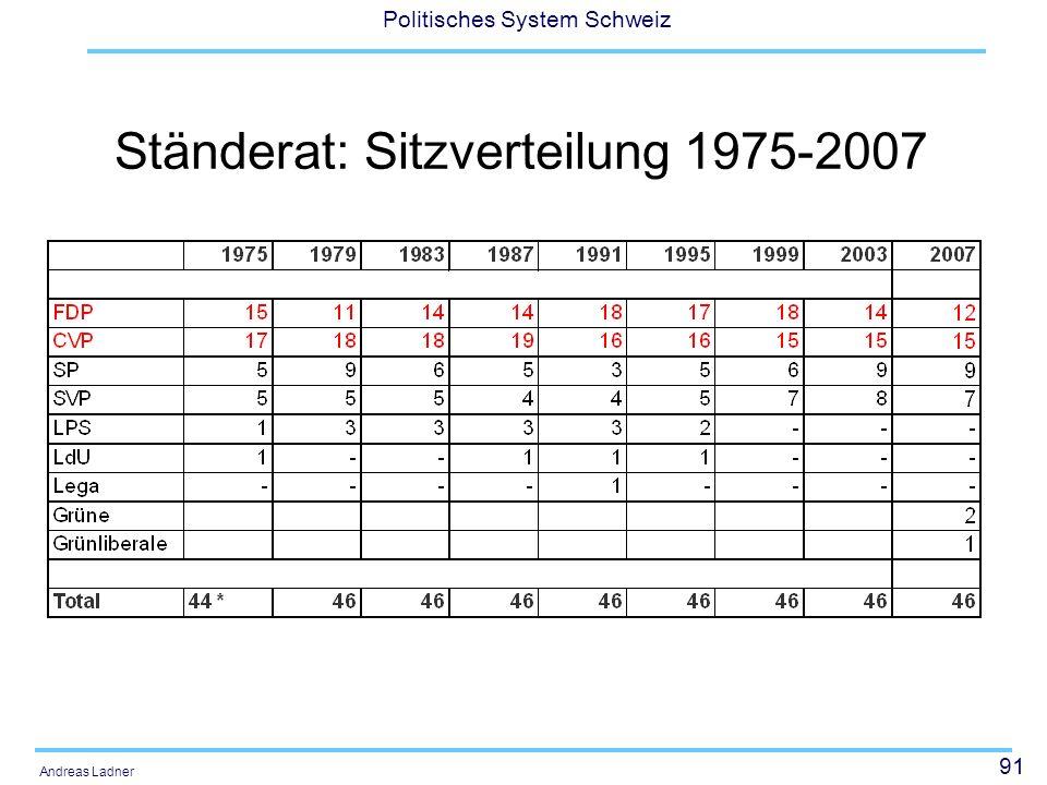 91 Politisches System Schweiz Andreas Ladner Ständerat: Sitzverteilung 1975-2007