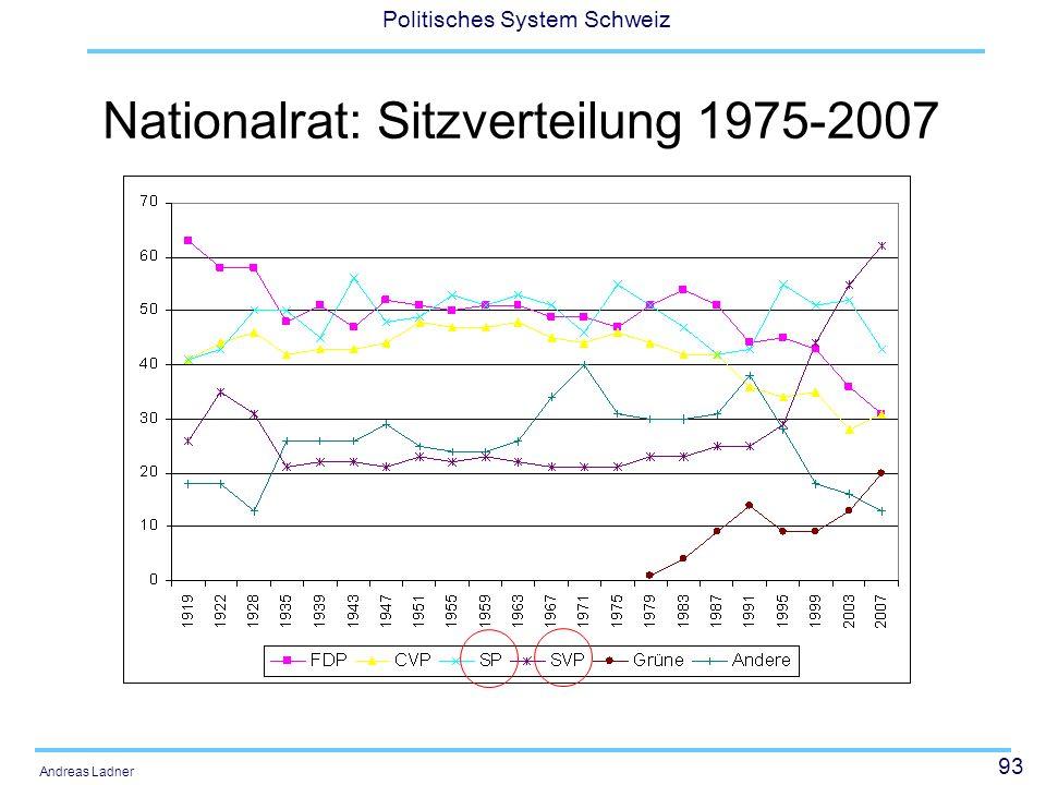 93 Politisches System Schweiz Andreas Ladner Nationalrat: Sitzverteilung 1975-2007
