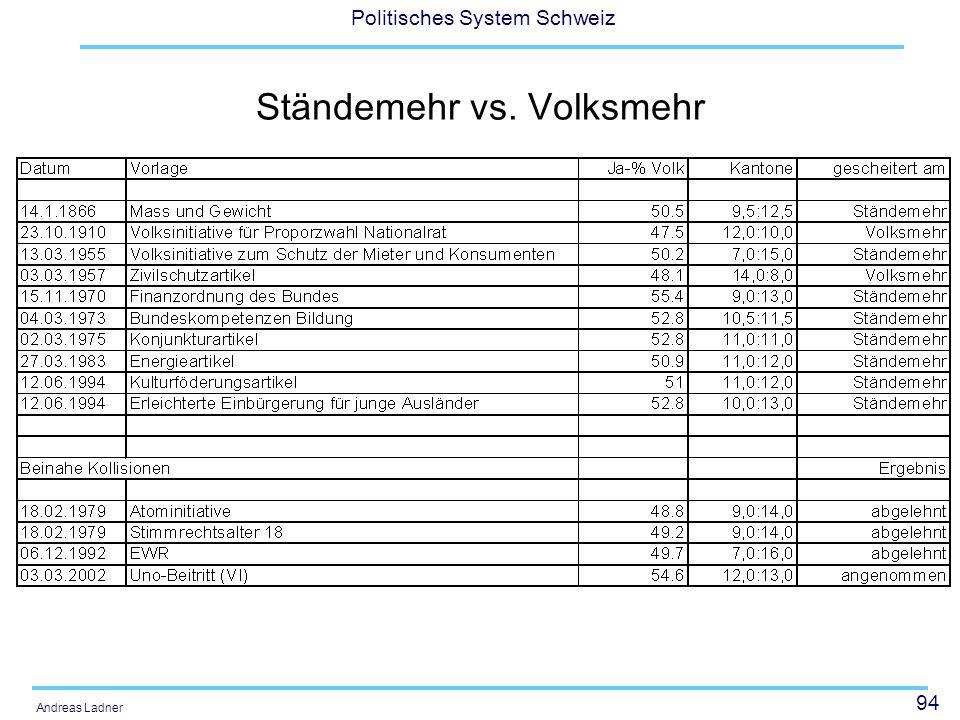 94 Politisches System Schweiz Andreas Ladner Ständemehr vs. Volksmehr