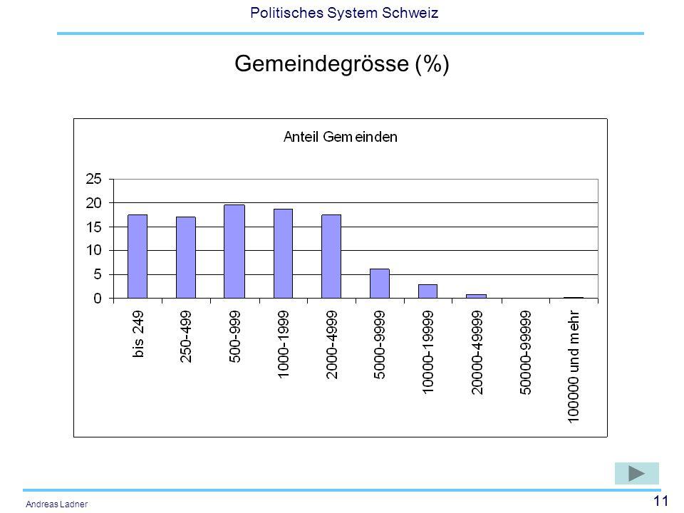 11 Politisches System Schweiz Andreas Ladner Gemeindegrösse (%)
