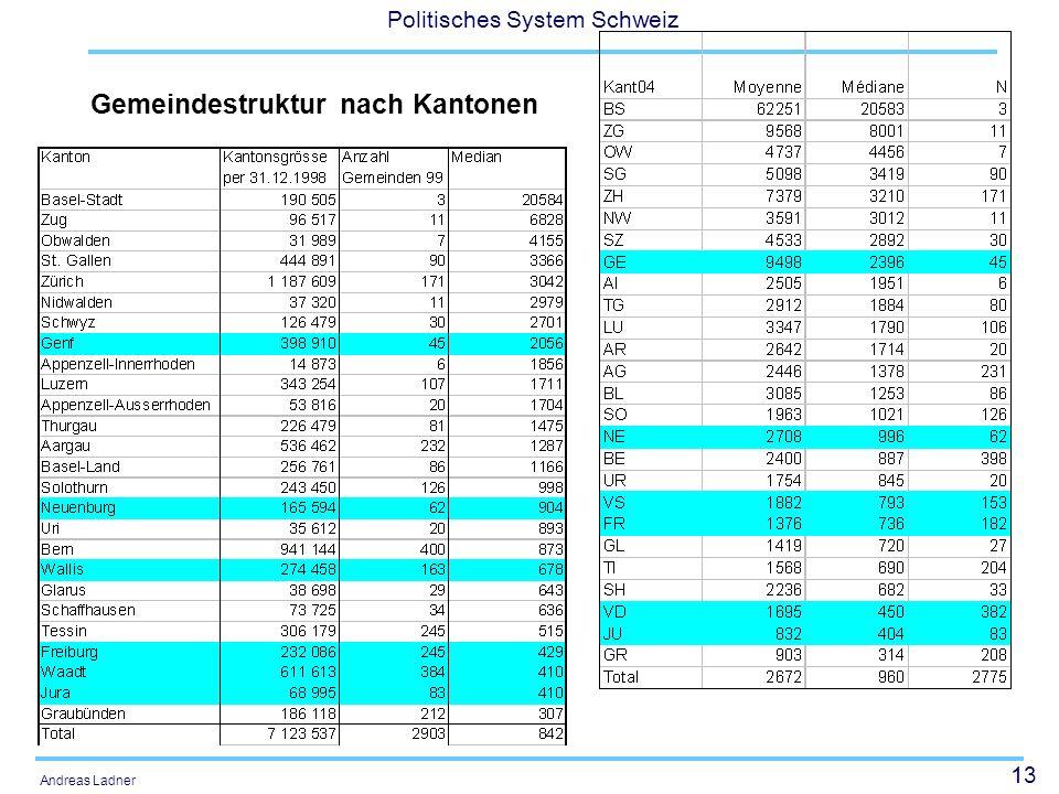 13 Politisches System Schweiz Andreas Ladner Gemeindestruktur nach Kantonen