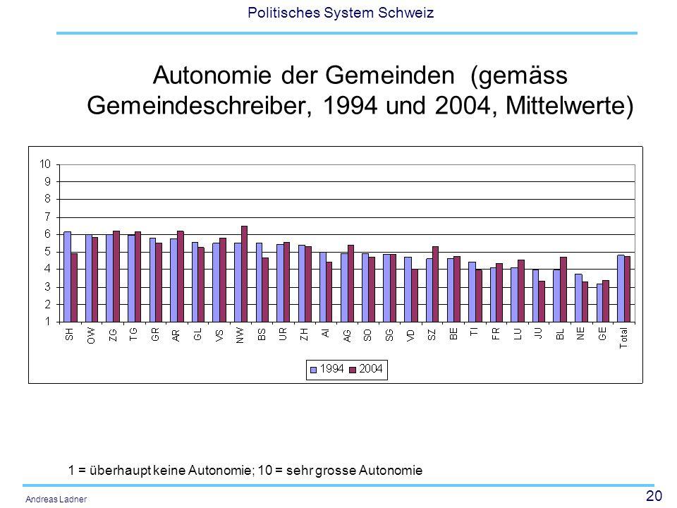 20 Politisches System Schweiz Andreas Ladner Autonomie der Gemeinden (gemäss Gemeindeschreiber, 1994 und 2004, Mittelwerte) 1 = überhaupt keine Autono
