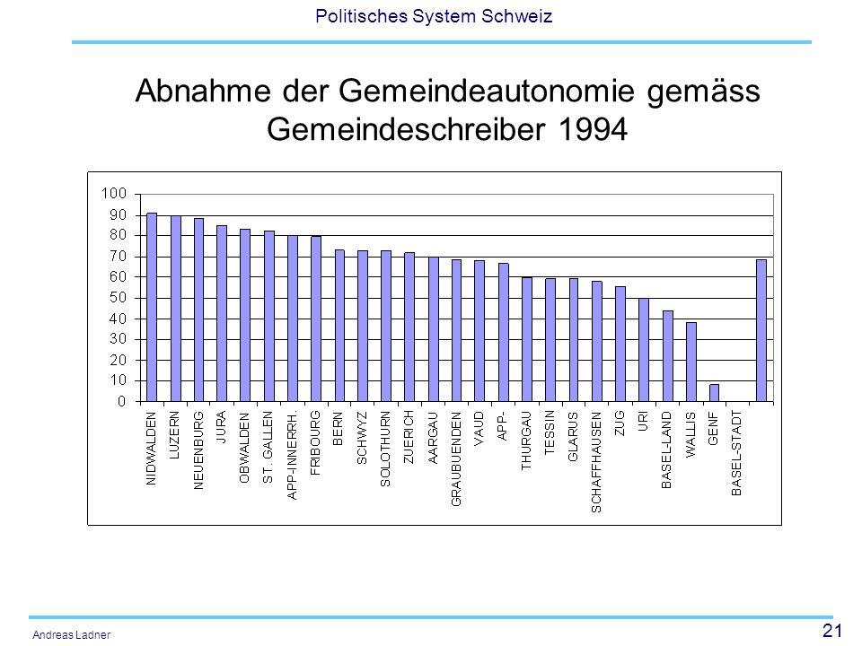21 Politisches System Schweiz Andreas Ladner Abnahme der Gemeindeautonomie gemäss Gemeindeschreiber 1994
