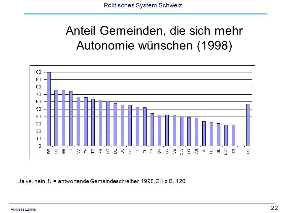 22 Politisches System Schweiz Andreas Ladner Anteil Gemeinden, die sich mehr Autonomie wünschen (1998) Ja vs. nein, N = antwortende Gemeindeschreiber,