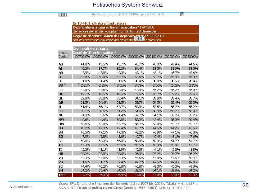 25 Politisches System Schweiz Andreas Ladner
