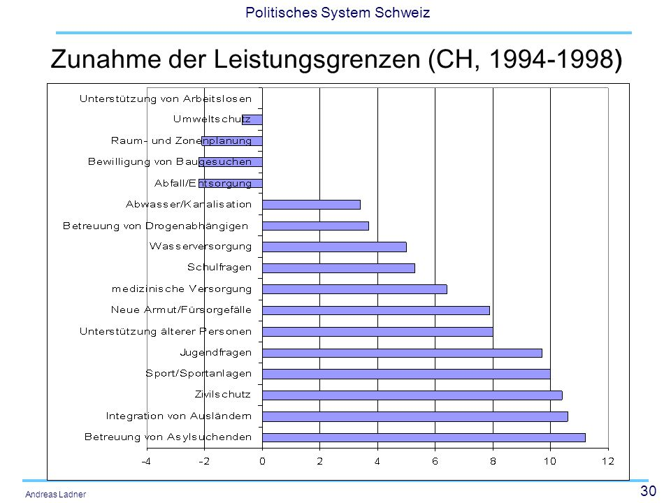 30 Politisches System Schweiz Andreas Ladner Zunahme der Leistungsgrenzen (CH, 1994-1998)