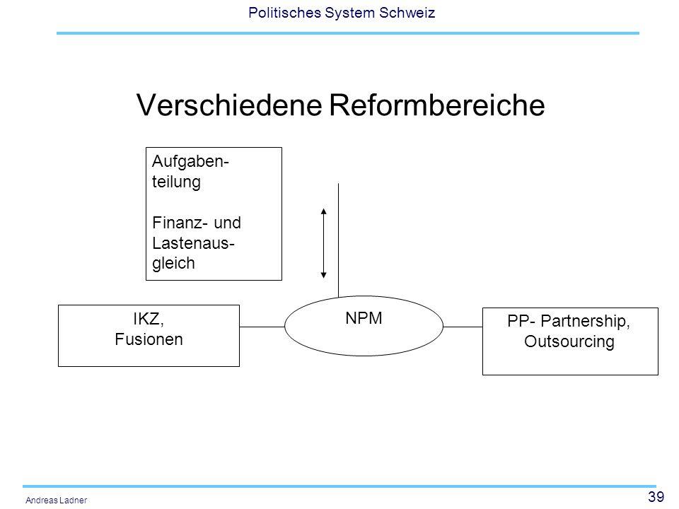 39 Politisches System Schweiz Andreas Ladner Verschiedene Reformbereiche NPM PP- Partnership, Outsourcing IKZ, Fusionen Aufgaben- teilung Finanz- und