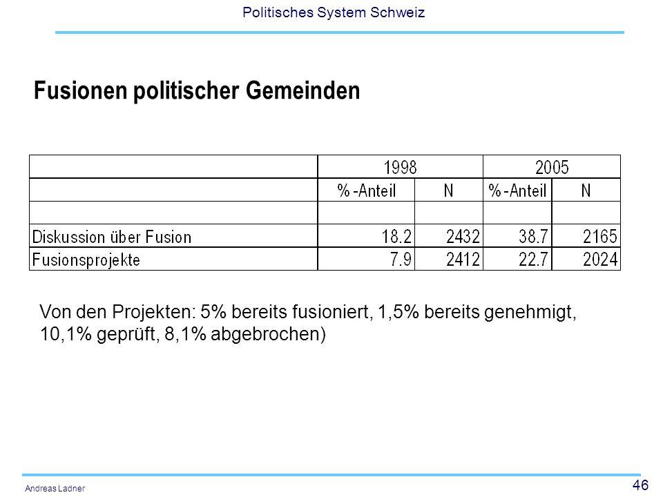46 Politisches System Schweiz Andreas Ladner Fusionen politischer Gemeinden Von den Projekten: 5% bereits fusioniert, 1,5% bereits genehmigt, 10,1% ge