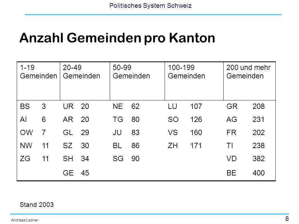8 Politisches System Schweiz Andreas Ladner 1-19 Gemeinden 20-49 Gemeinden 50-99 Gemeinden 100-199 Gemeinden 200 und mehr Gemeinden BS3UR20NE62LU107GR