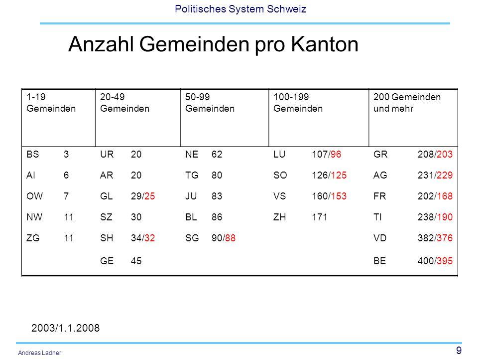 9 Politisches System Schweiz Andreas Ladner 1-19 Gemeinden 20-49 Gemeinden 50-99 Gemeinden 100-199 Gemeinden 200 Gemeinden und mehr BS3UR20NE62LU107/9