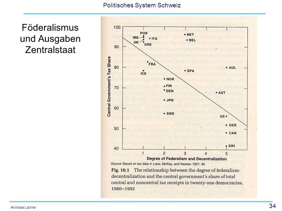 34 Politisches System Schweiz Andreas Ladner Föderalismus und Ausgaben Zentralstaat