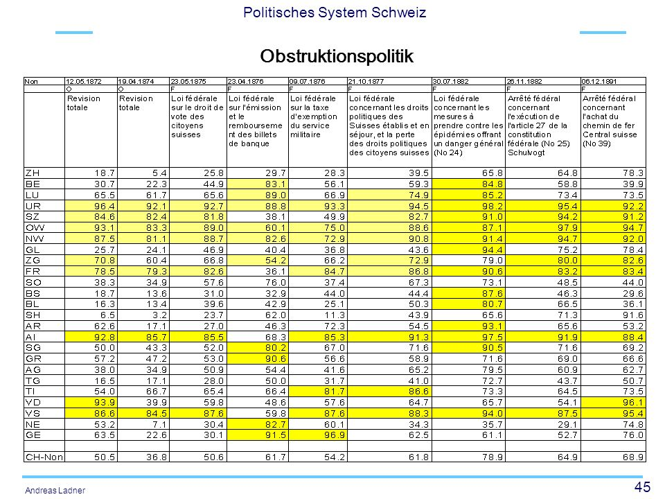 45 Politisches System Schweiz Andreas Ladner Obstruktionspolitik