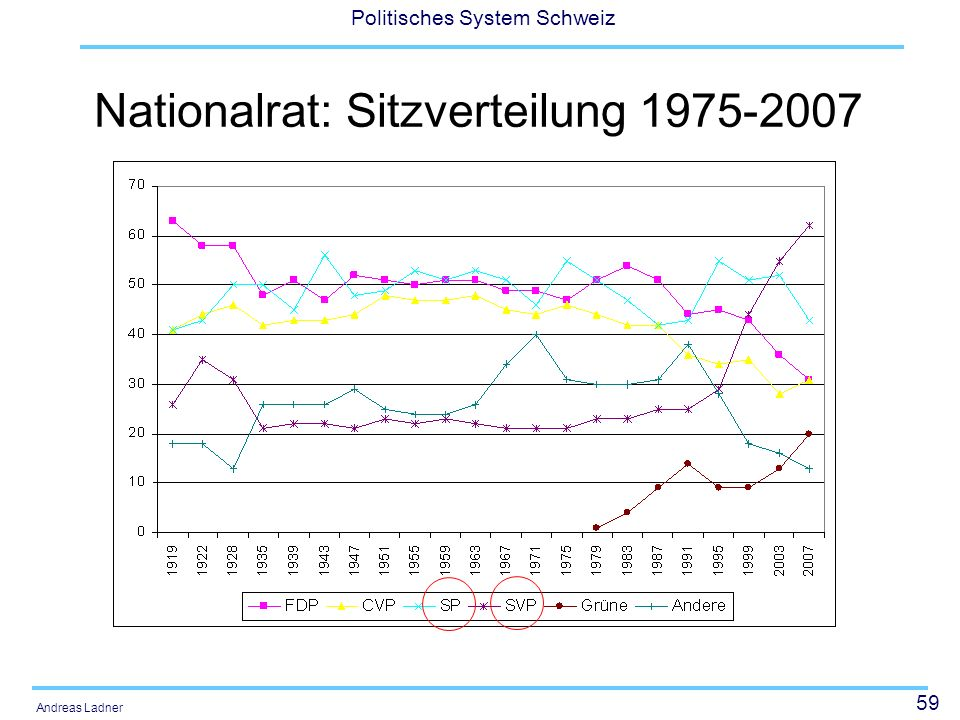 59 Politisches System Schweiz Andreas Ladner Nationalrat: Sitzverteilung 1975-2007