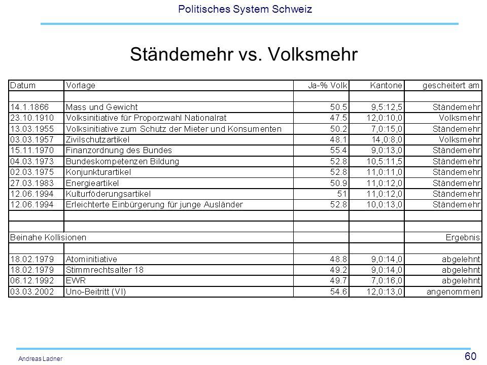60 Politisches System Schweiz Andreas Ladner Ständemehr vs. Volksmehr