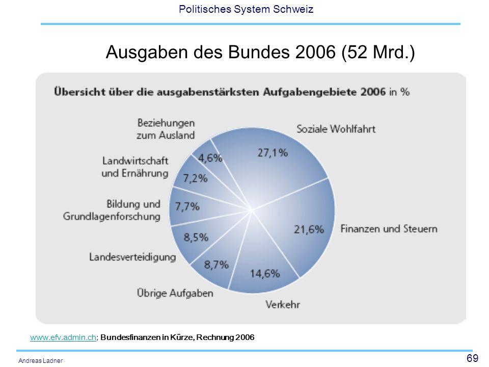 69 Politisches System Schweiz Andreas Ladner Ausgaben des Bundes 2006 (52 Mrd.) www.efv.admin.chwww.efv.admin.ch; Bundesfinanzen in Kürze, Rechnung 2006