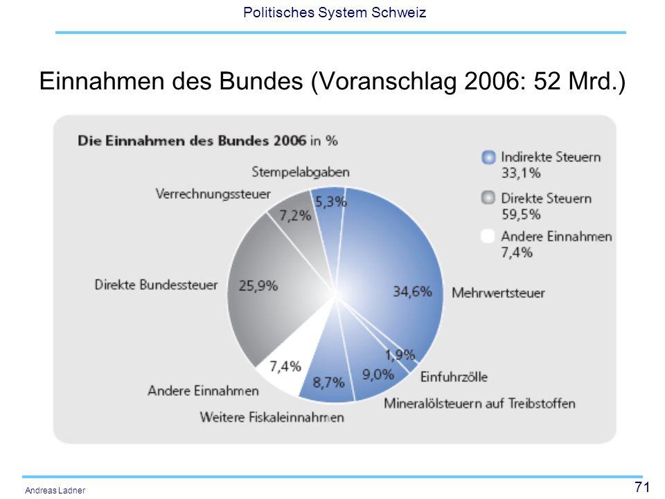 71 Politisches System Schweiz Andreas Ladner Einnahmen des Bundes (Voranschlag 2006: 52 Mrd.)