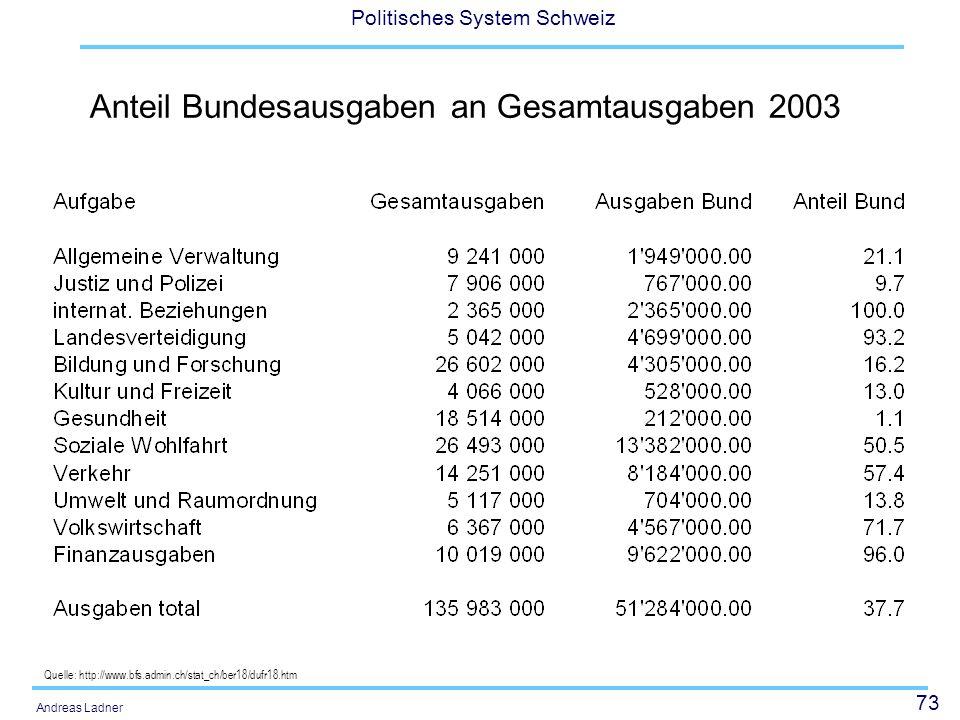 73 Politisches System Schweiz Andreas Ladner Anteil Bundesausgaben an Gesamtausgaben 2003 Quelle: http://www.bfs.admin.ch/stat_ch/ber18/dufr18.htm
