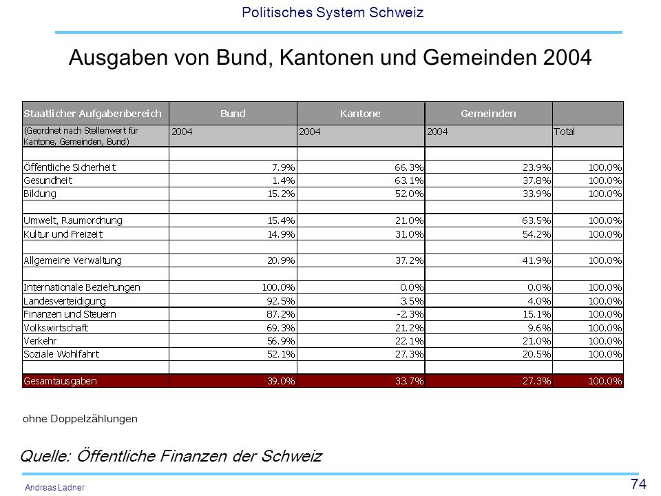74 Politisches System Schweiz Andreas Ladner Ausgaben von Bund, Kantonen und Gemeinden 2004 Quelle: Öffentliche Finanzen der Schweiz ohne Doppelzählungen