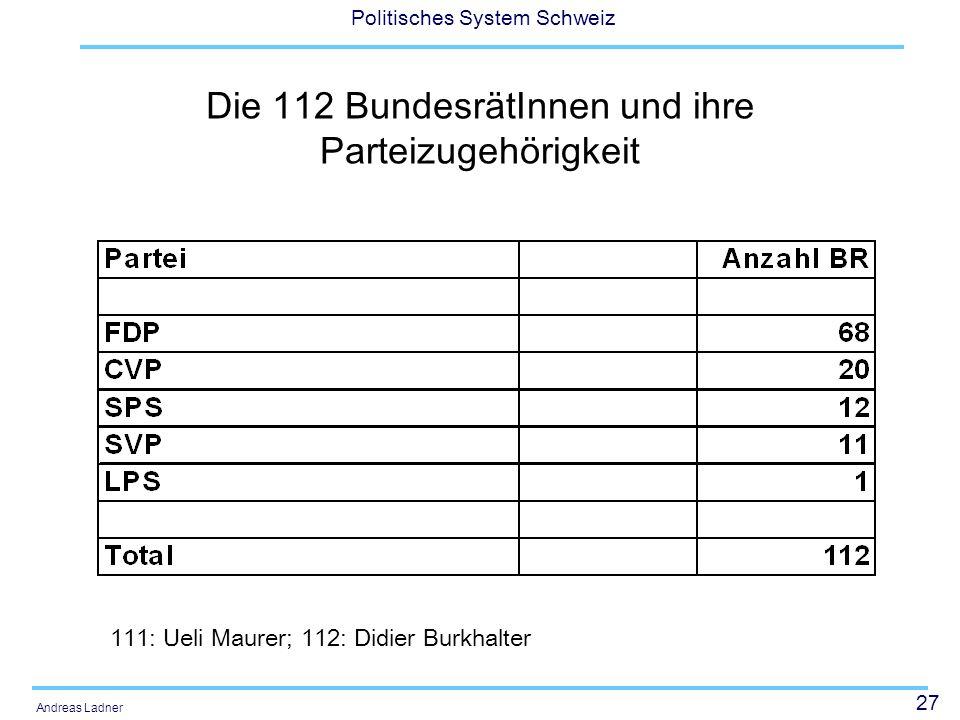 27 Politisches System Schweiz Andreas Ladner Die 112 BundesrätInnen und ihre Parteizugehörigkeit 111: Ueli Maurer; 112: Didier Burkhalter