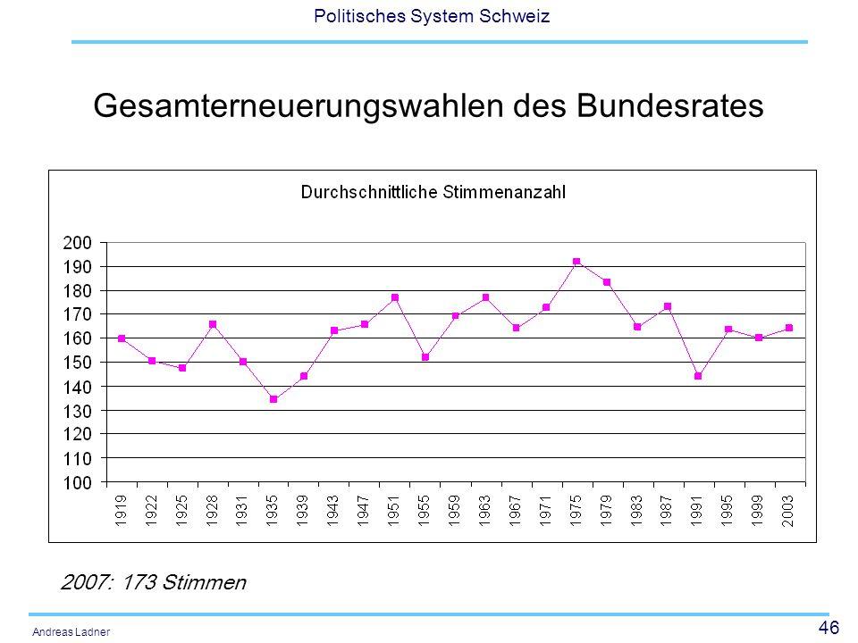 46 Politisches System Schweiz Andreas Ladner Gesamterneuerungswahlen des Bundesrates 2007: 173 Stimmen