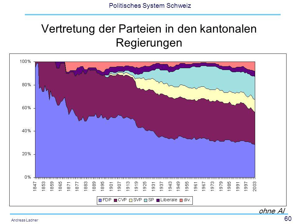 60 Politisches System Schweiz Andreas Ladner Vertretung der Parteien in den kantonalen Regierungen ohne AI
