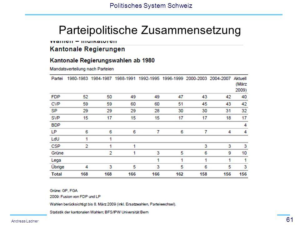 61 Politisches System Schweiz Andreas Ladner Parteipolitische Zusammensetzung
