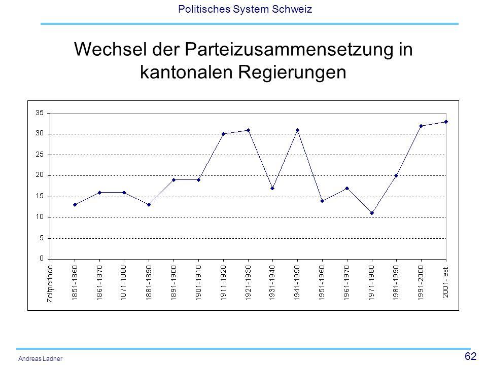62 Politisches System Schweiz Andreas Ladner Wechsel der Parteizusammensetzung in kantonalen Regierungen