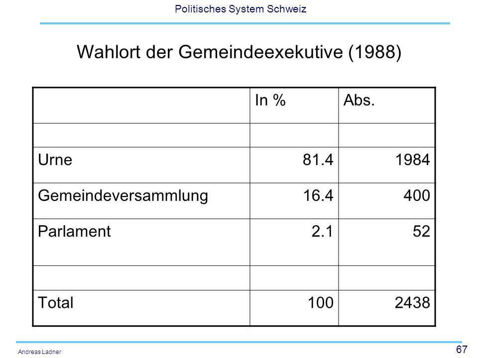 67 Politisches System Schweiz Andreas Ladner Wahlort der Gemeindeexekutive (1988) In %Abs. Urne81.41984 Gemeindeversammlung16.4400 Parlament2.152 Tota