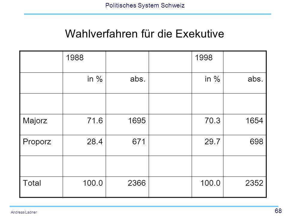 68 Politisches System Schweiz Andreas Ladner Wahlverfahren für die Exekutive 19881998 in %abs.in %abs. Majorz71.6169570.31654 Proporz28.467129.7698 To