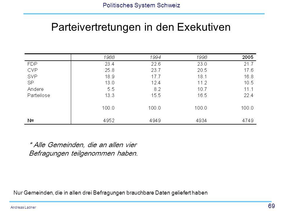 69 Politisches System Schweiz Andreas Ladner Parteivertretungen in den Exekutiven Nur Gemeinden, die in allen drei Befragungen brauchbare Daten gelief