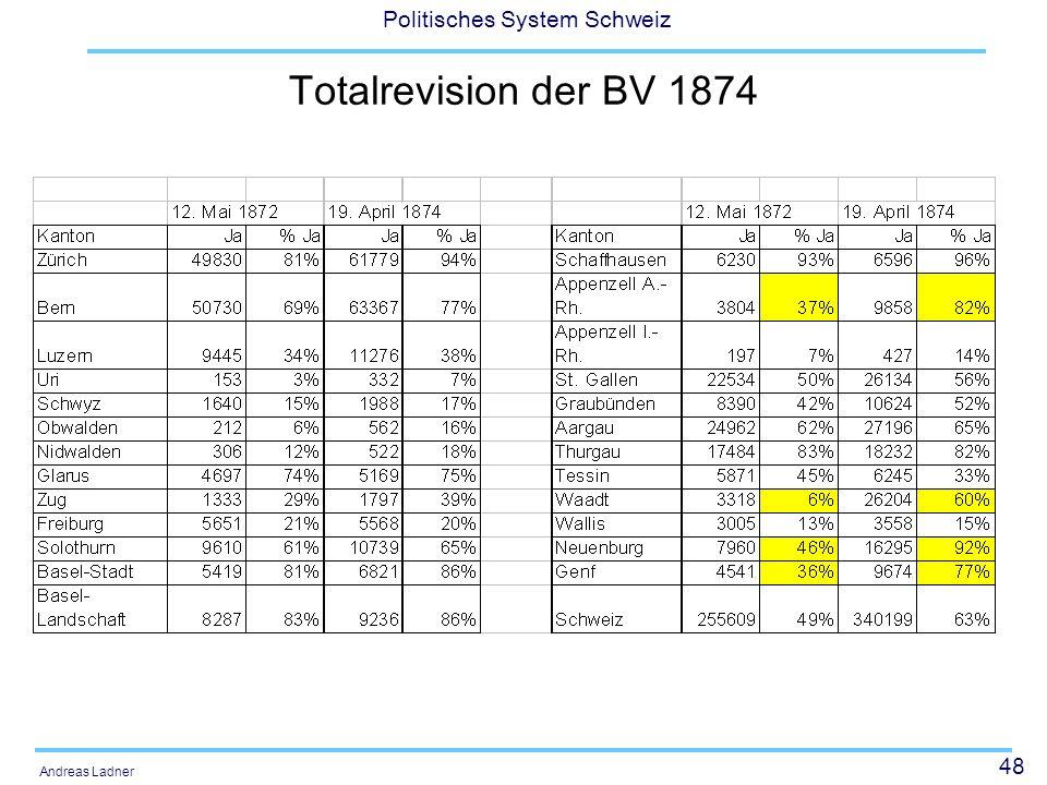 48 Politisches System Schweiz Andreas Ladner Totalrevision der BV 1874