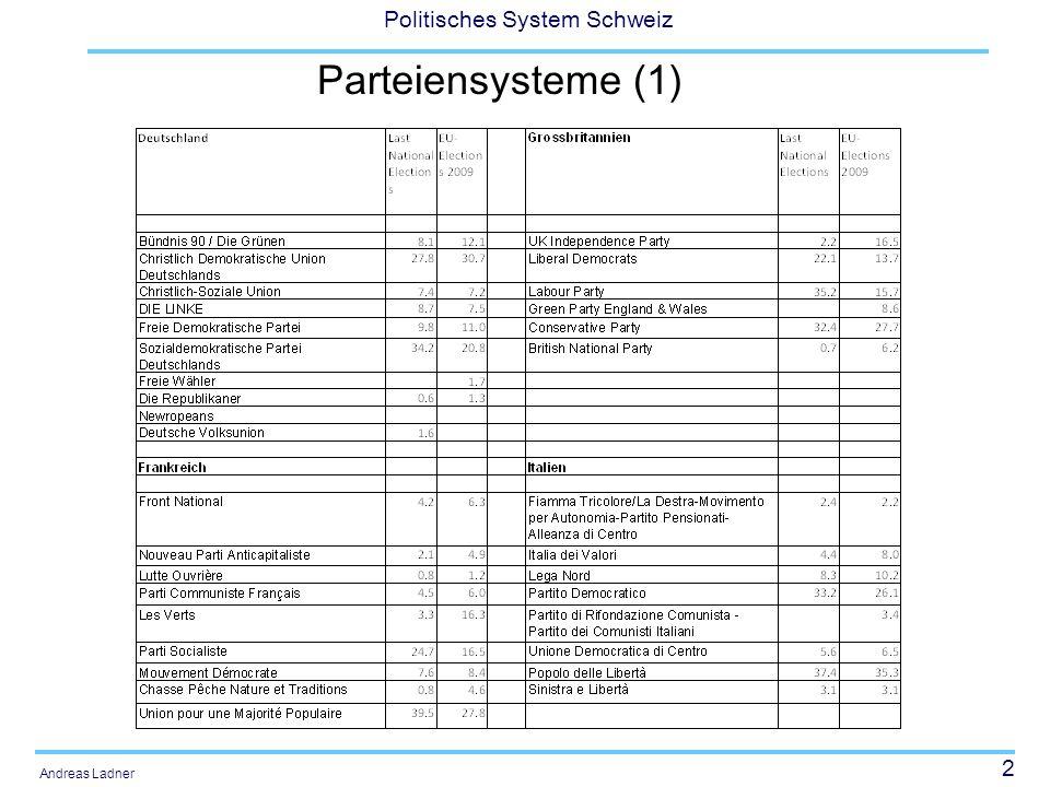 2 Politisches System Schweiz Andreas Ladner Parteiensysteme (1)