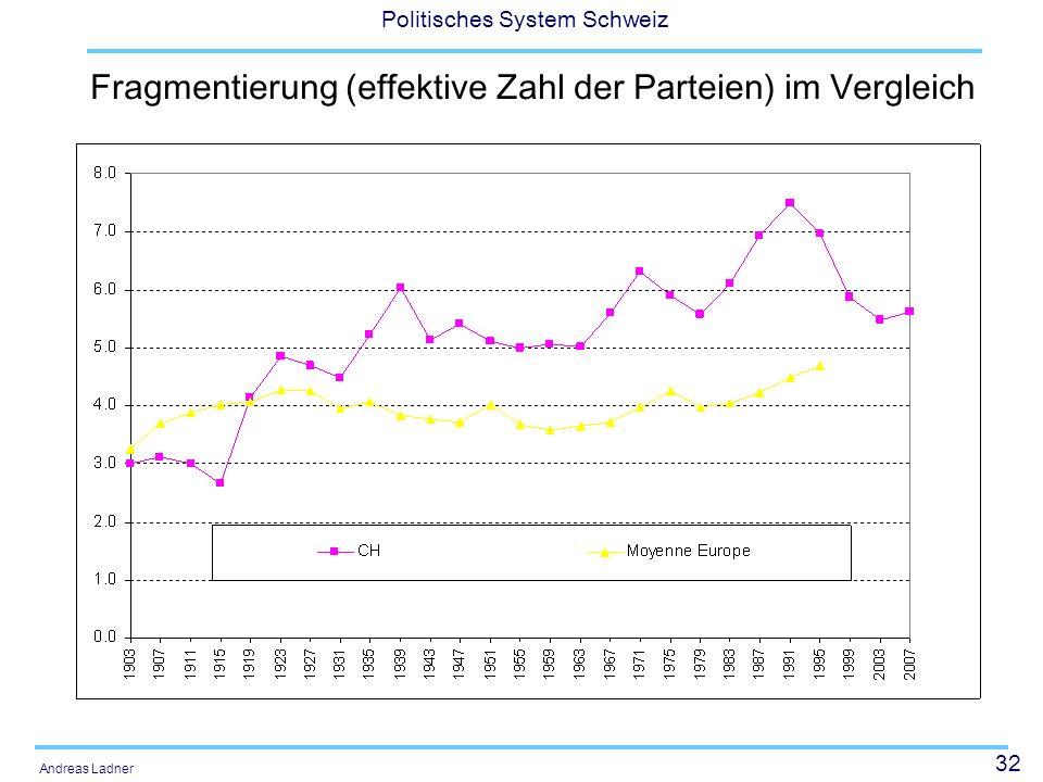 32 Politisches System Schweiz Andreas Ladner Fragmentierung (effektive Zahl der Parteien) im Vergleich