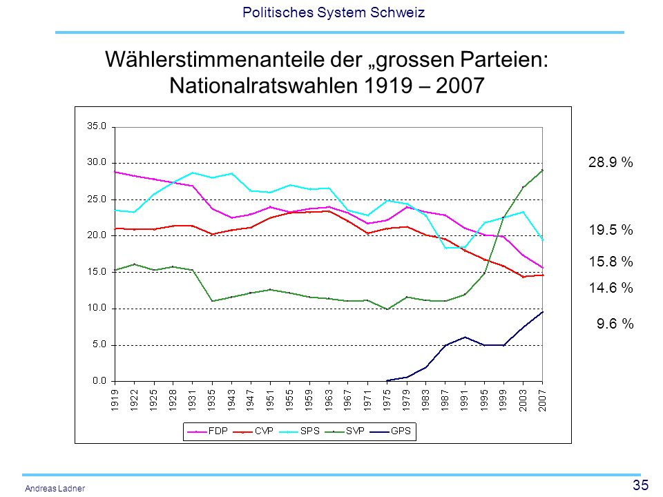 35 Politisches System Schweiz Andreas Ladner Wählerstimmenanteile der grossen Parteien: Nationalratswahlen 1919 – 2007 28.9 % 19.5 % 15.8 % 14.6 % 9.6 %