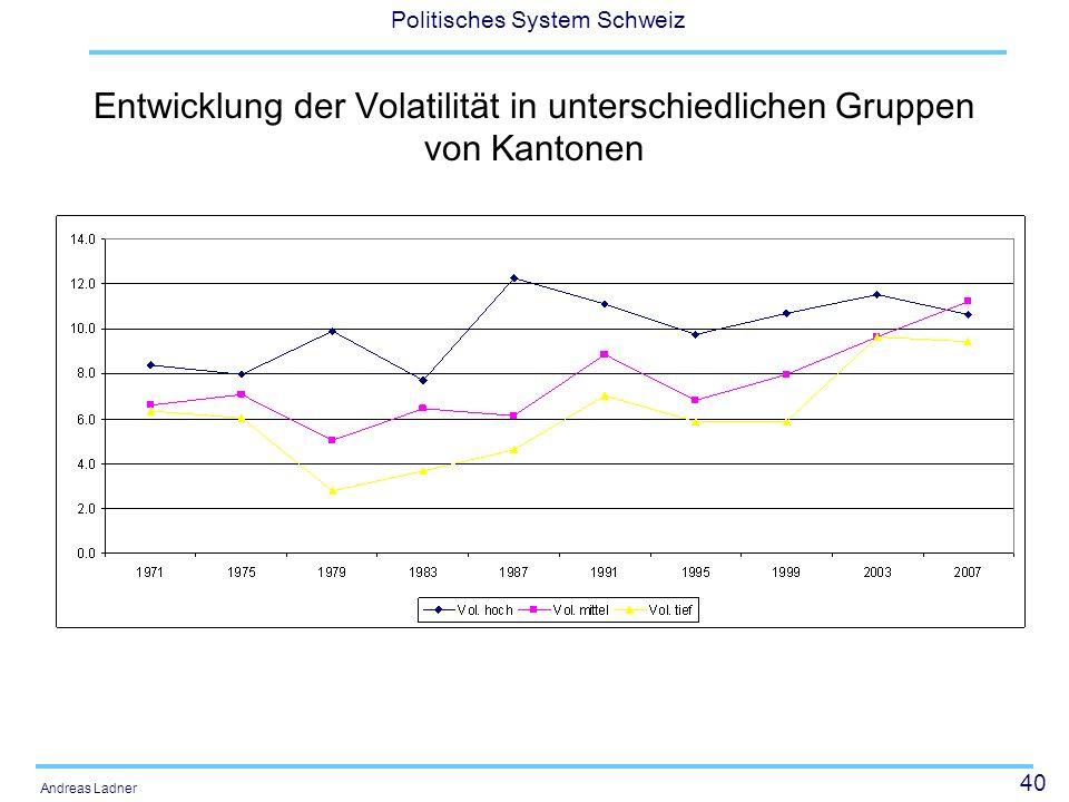 40 Politisches System Schweiz Andreas Ladner Entwicklung der Volatilität in unterschiedlichen Gruppen von Kantonen