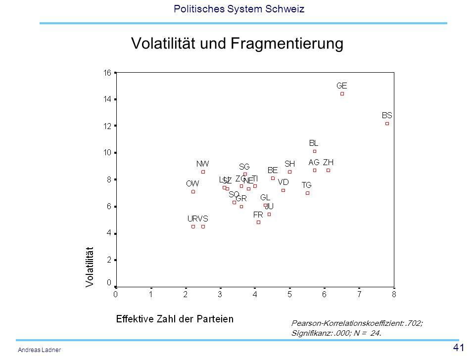 41 Politisches System Schweiz Andreas Ladner Volatilität und Fragmentierung Pearson-Korrelationskoeffizient:.702; Signifikanz:.000; N = 24.