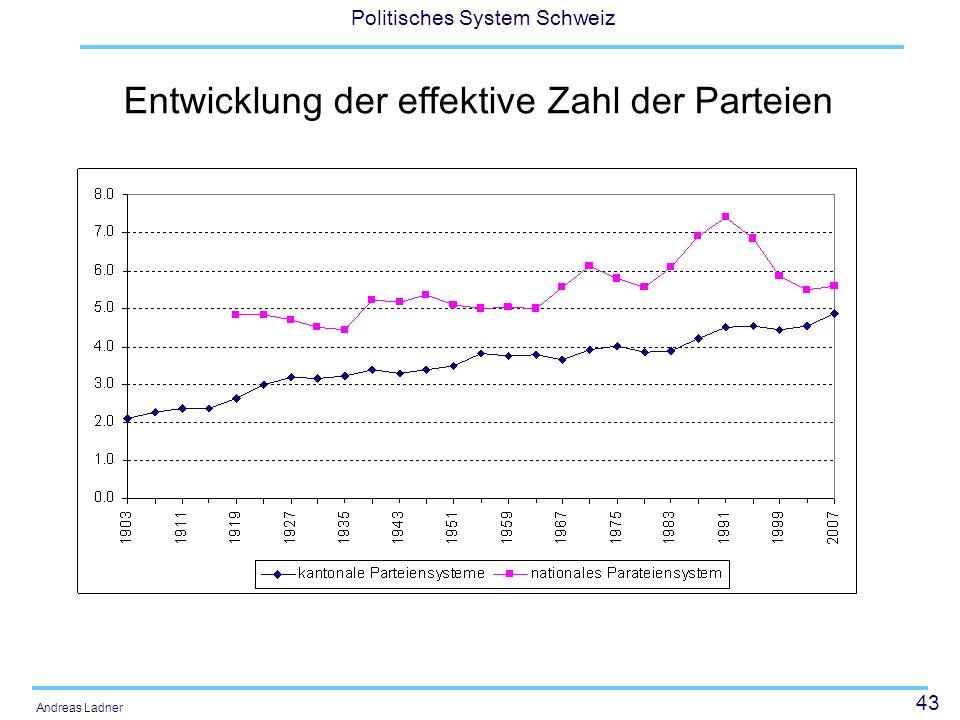 43 Politisches System Schweiz Andreas Ladner Entwicklung der effektive Zahl der Parteien