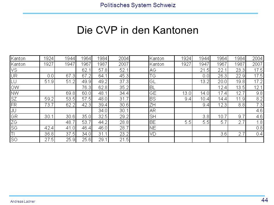 44 Politisches System Schweiz Andreas Ladner Die CVP in den Kantonen