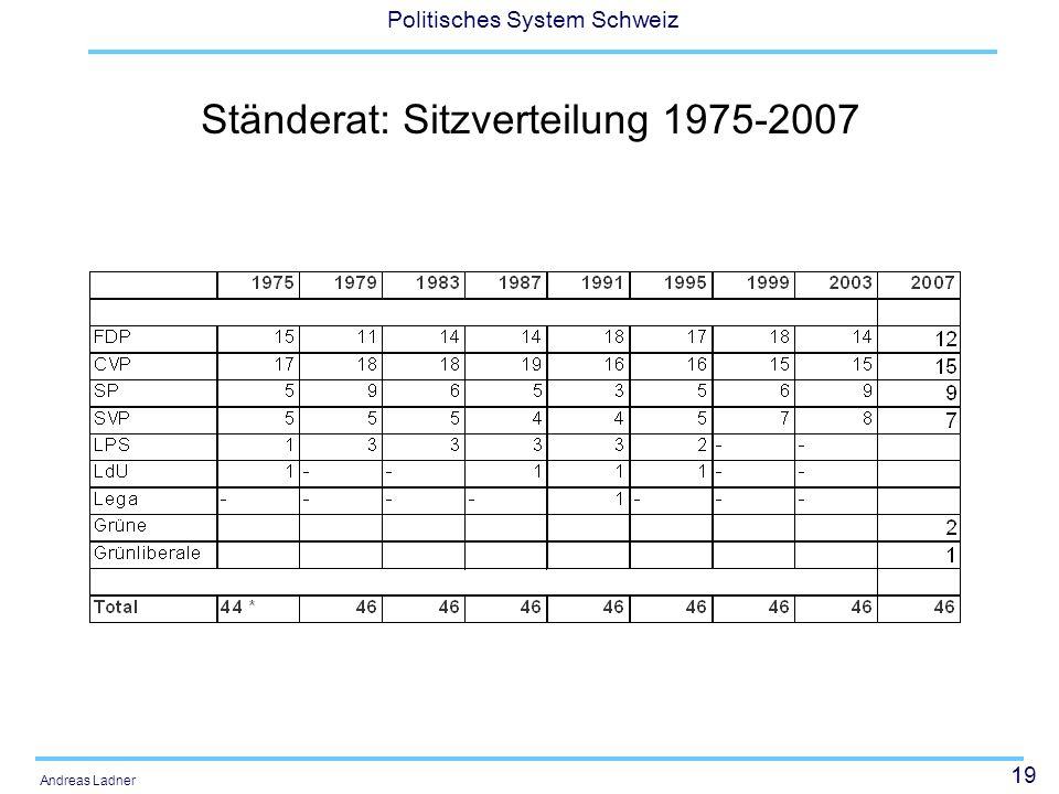 19 Politisches System Schweiz Andreas Ladner Ständerat: Sitzverteilung 1975-2007