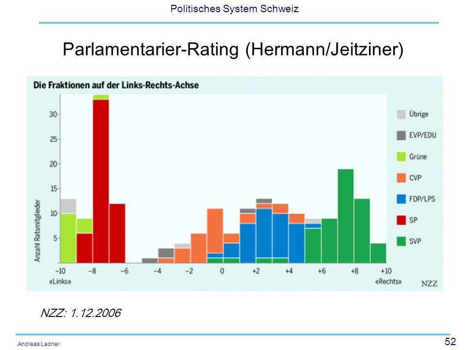 52 Politisches System Schweiz Andreas Ladner Parlamentarier-Rating (Hermann/Jeitziner) NZZ: 1.12.2006