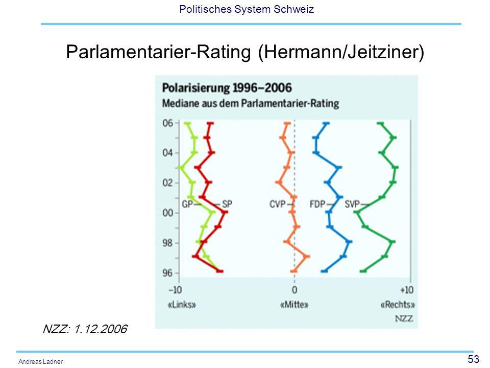 53 Politisches System Schweiz Andreas Ladner Parlamentarier-Rating (Hermann/Jeitziner) NZZ: 1.12.2006