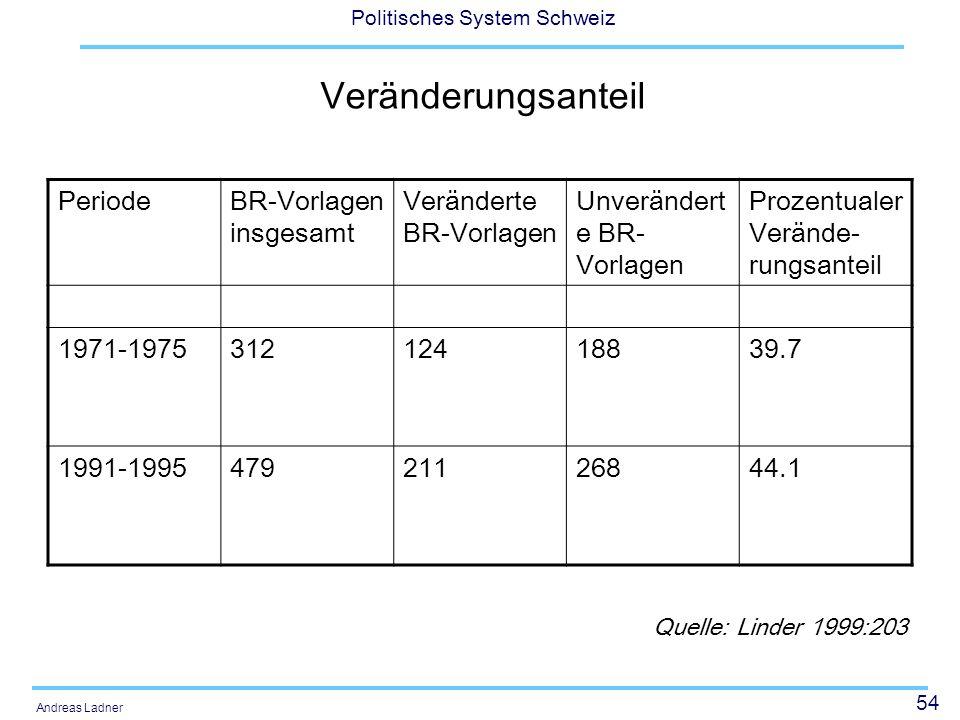 54 Politisches System Schweiz Andreas Ladner Veränderungsanteil PeriodeBR-Vorlagen insgesamt Veränderte BR-Vorlagen Unverändert e BR- Vorlagen Prozentualer Verände- rungsanteil 1971-197531212418839.7 1991-199547921126844.1 Quelle: Linder 1999:203