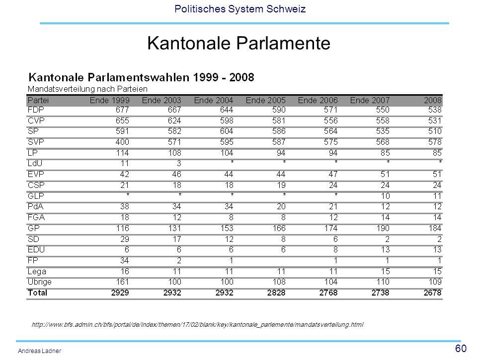 60 Politisches System Schweiz Andreas Ladner Kantonale Parlamente http://www.bfs.admin.ch/bfs/portal/de/index/themen/17/02/blank/key/kantonale_parlemente/mandatsverteilung.html