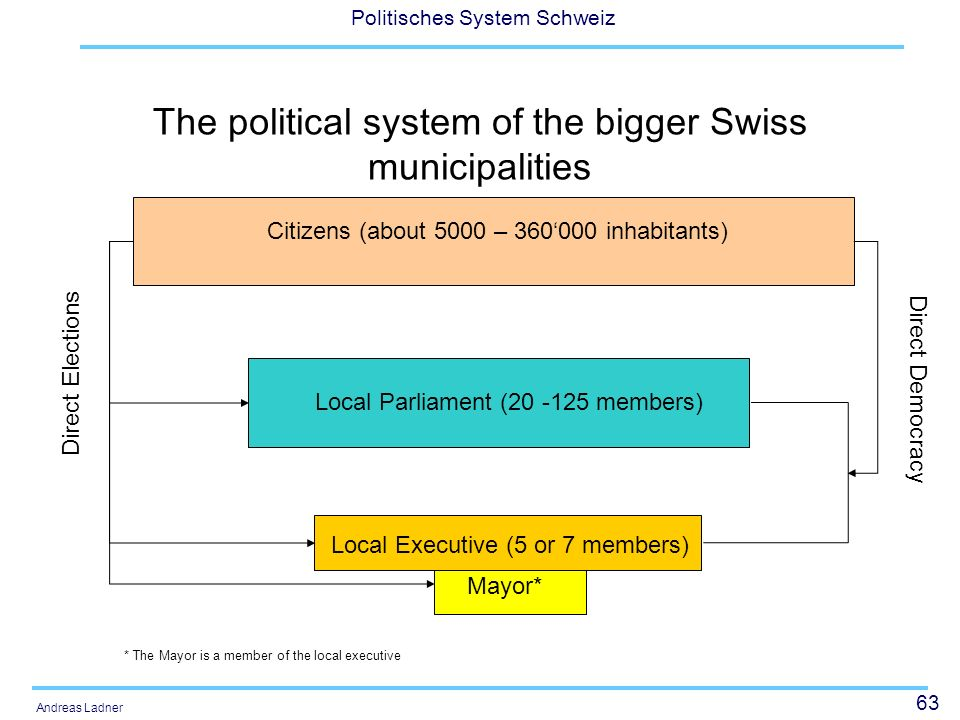63 Politisches System Schweiz Andreas Ladner The political system of the bigger Swiss municipalities Citizens (about 5000 – 360000 inhabitants) Local Parliament (20 -125 members) Local Executive (5 or 7 members) Mayor* Direct Elections Direct Democracy * The Mayor is a member of the local executive