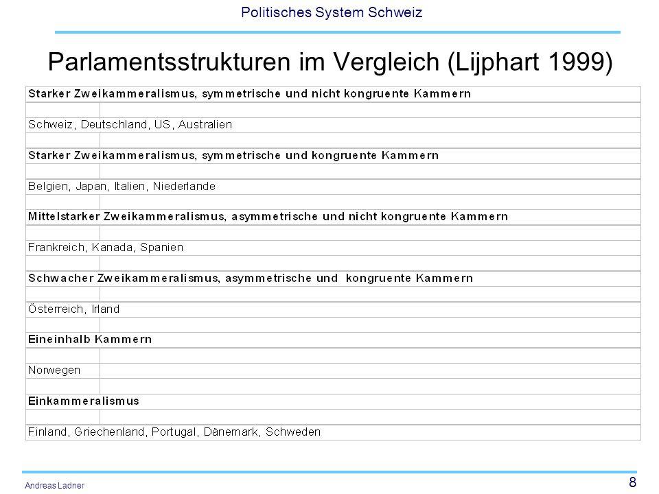 8 Politisches System Schweiz Andreas Ladner Parlamentsstrukturen im Vergleich (Lijphart 1999)