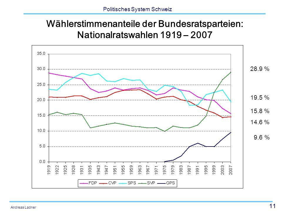 11 Politisches System Schweiz Andreas Ladner Wählerstimmenanteile der Bundesratsparteien: Nationalratswahlen 1919 – 2007 28.9 % 19.5 % 15.8 % 14.6 % 9